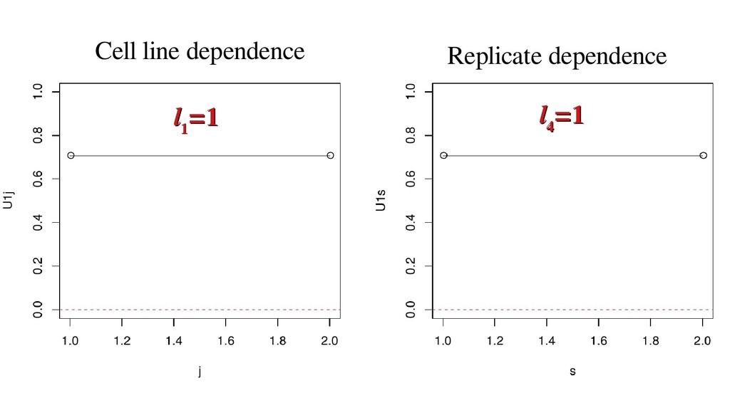 Cell line dependence Replicate dependence l l 1...