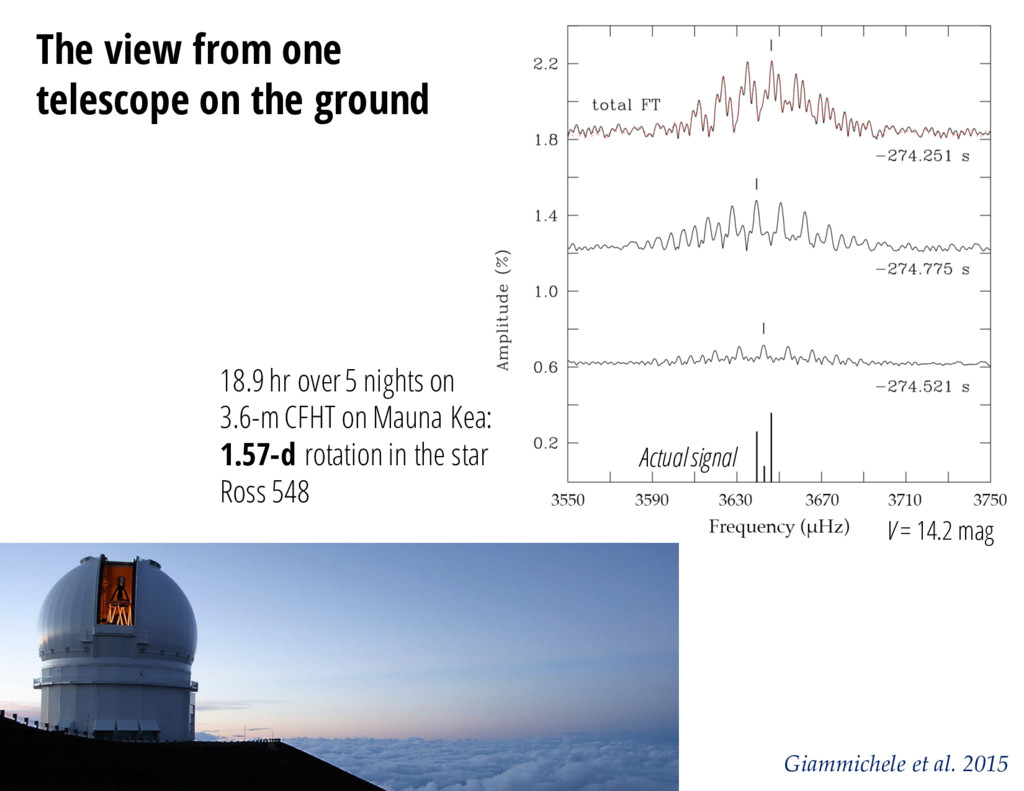 Giammichele et al. 2015 The view from one teles...