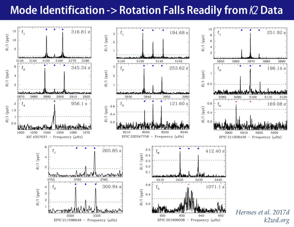 Mode Identification -> Rotation Falls Readily f...