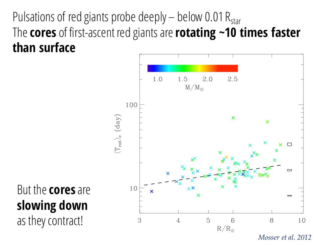 Mosser et al. 2012 Pulsations of red giants pro...