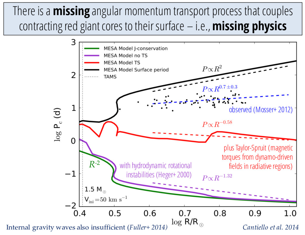 There is a missing angular momentum transport p...