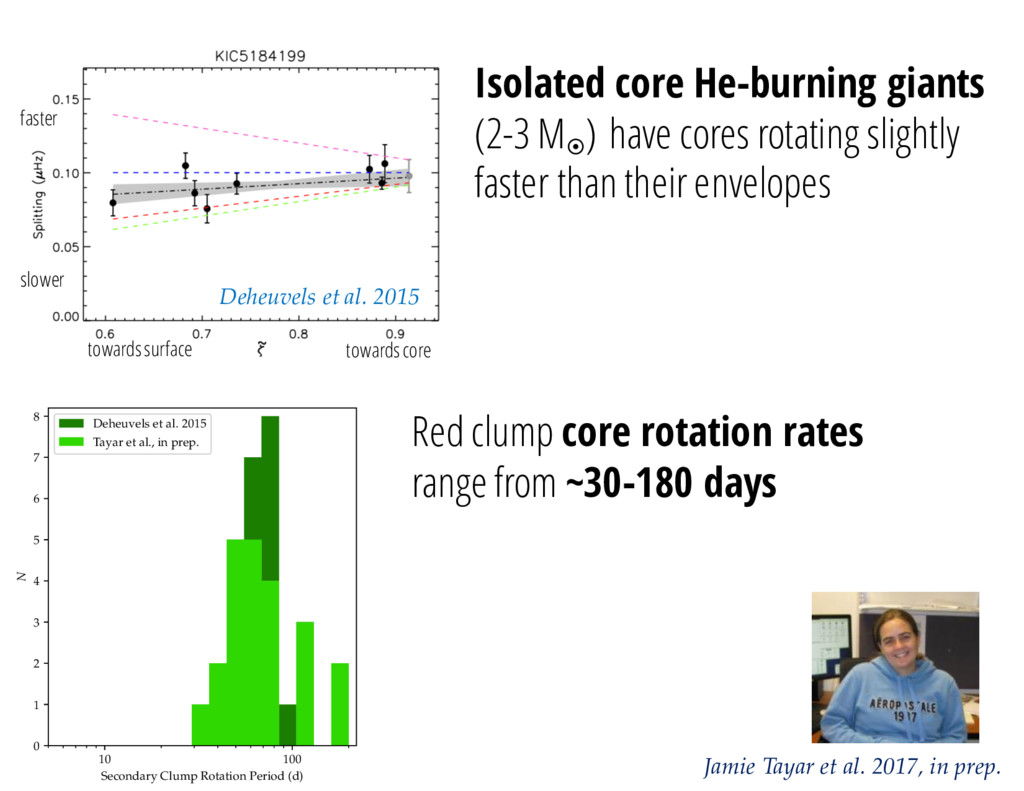 Isolated core He-burning giants (2-3 M¤ ) have ...