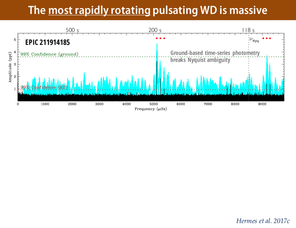 The most rapidly rotating pulsating WD is massi...