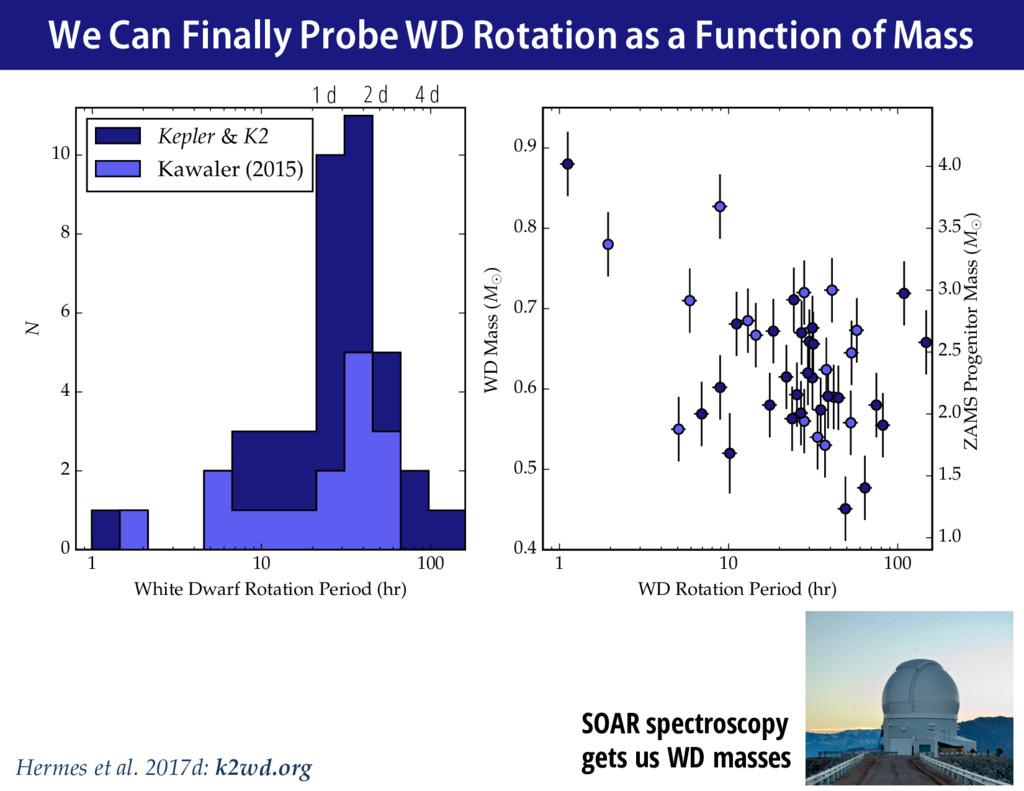 1 10 100 WD Rotation Period (hr) 0.4 0.5 0.6 0....