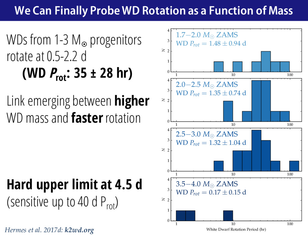 WDs from 1-3 M¤ progenitors rotate at 0.5-2.2 d...