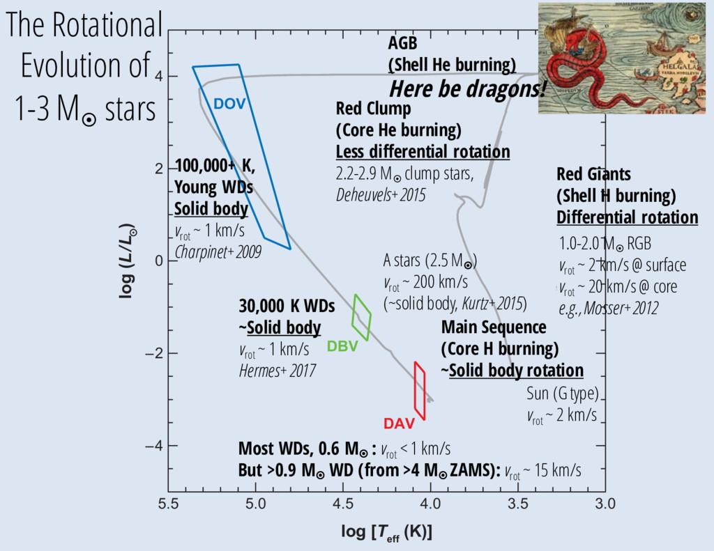 5.5 5.0 4.5 Planetary Nebula Main sequence DOV ...