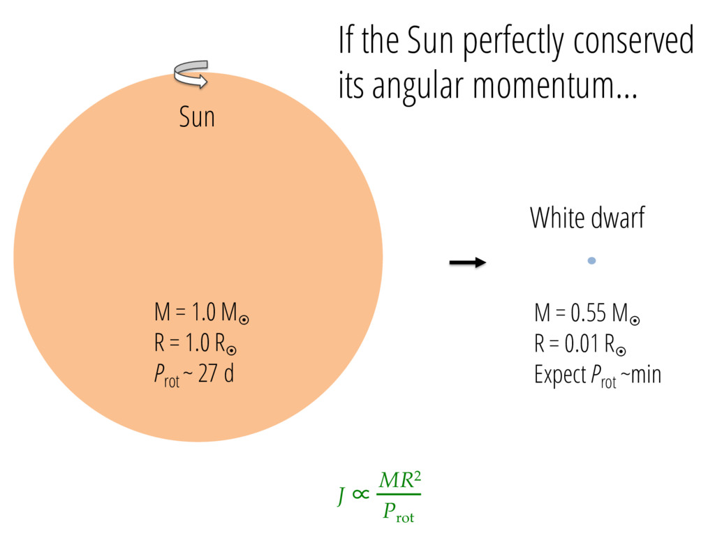 J ∝ MR2 Prot M = 1.0 M¤ R = 1.0 R¤ Prot ~ 27 d ...
