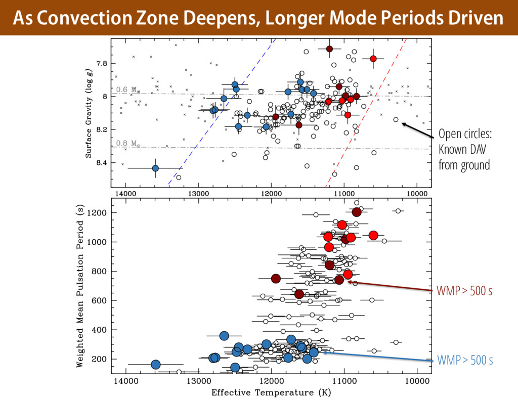 As Convection Zone Deepens, Longer Mode Periods...