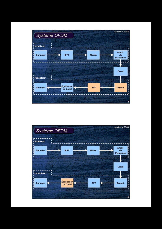 8 séminaire ETSN Système OFDM Données Modul. IF...