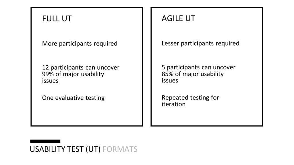 USABILITY TEST (UT) FORMATS FULL UT More partic...