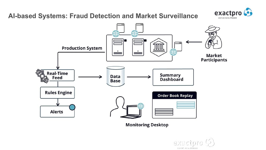AI-based Systems: Fraud Detection and Market Su...