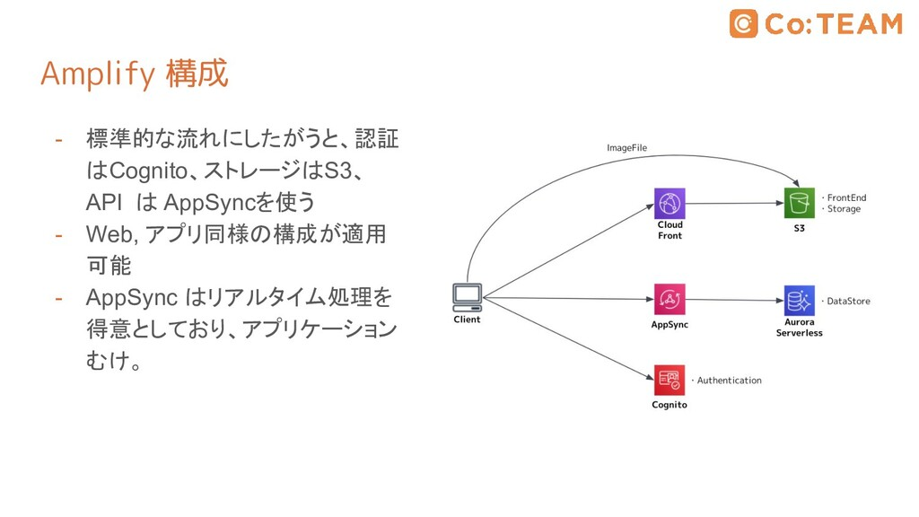 Amplify 構成 - 標準的な流れにしたがうと、認証 はCognito、ストレージはS3、...