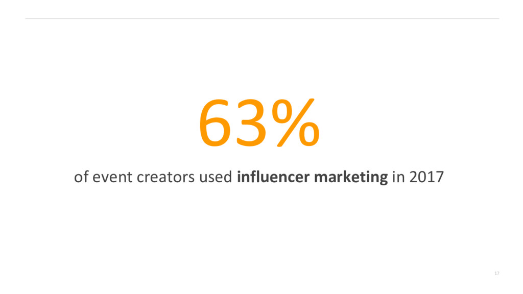 17 63% of event creators used influencer market...