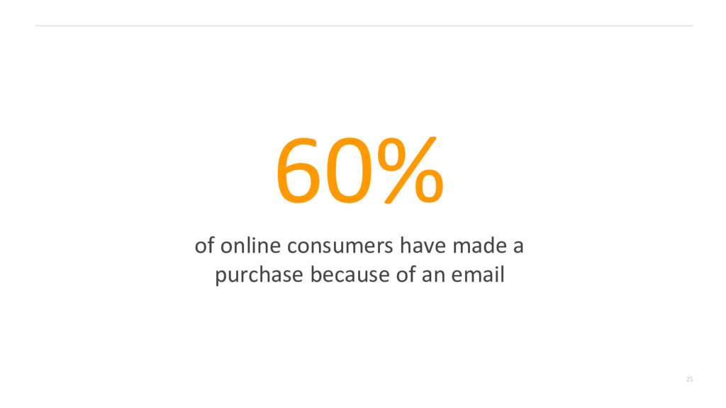 25 60% of online consumers have made a purchase...