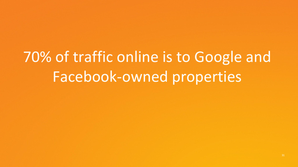 31 70% of traffic online is to Google and Faceb...