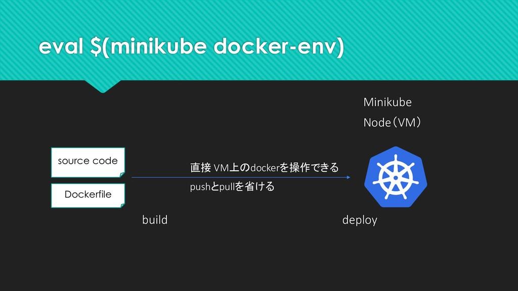 eval $(minikube docker-env) Minikube Node(VM) s...