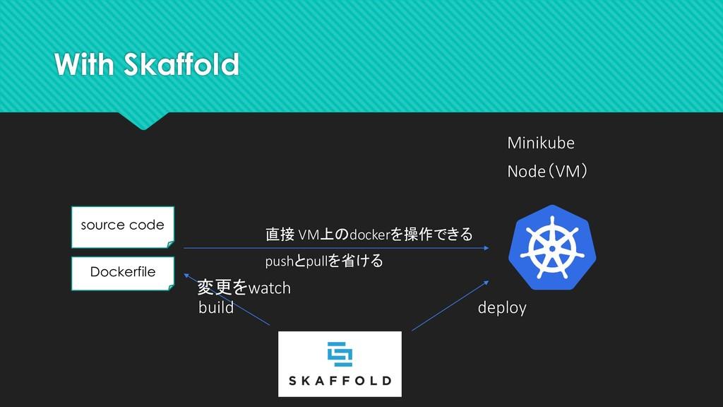 With Skaffold Minikube Node(VM) source code Doc...