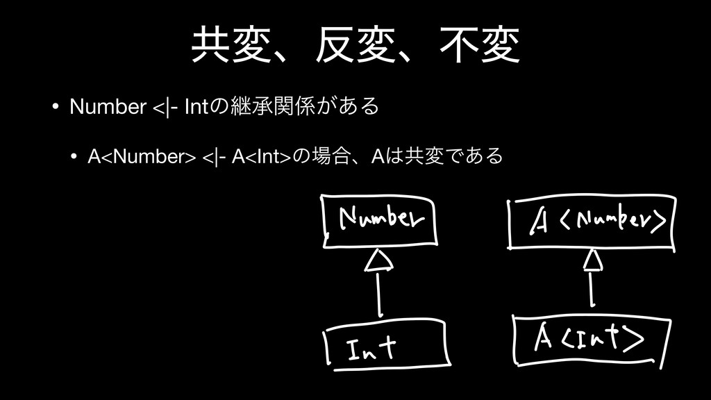 ڞมɺมɺෆม • Number <|- Intͷܧঝ͕ؔ͋Δ  • A<Number> ...