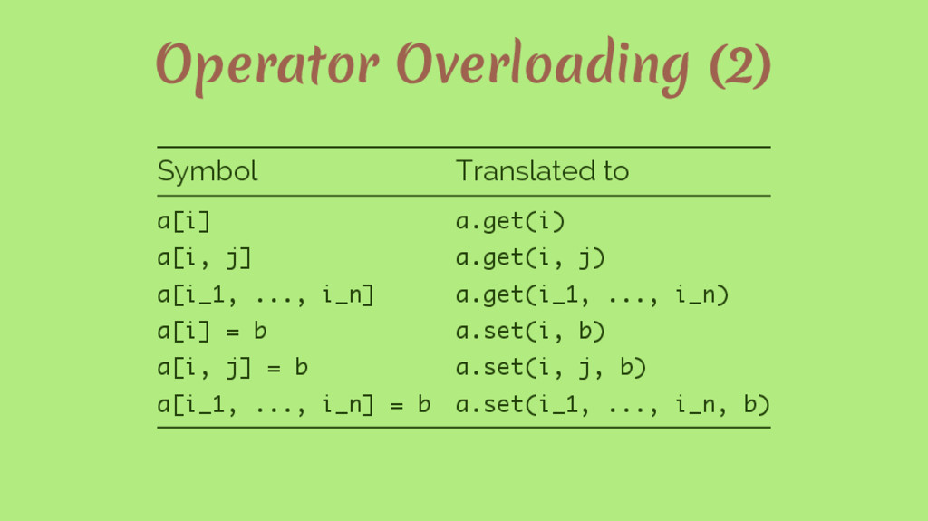 Operator Overloading (2) Symbol Translated to a...