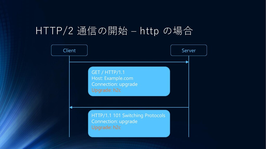 HTTP/2 通信の開始 – http の場合 Client Server GET / HTT...