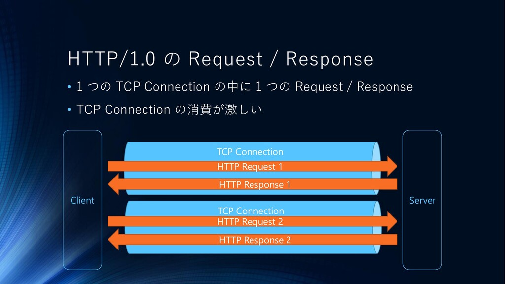 TCP Connection Client Server TCP Connection HTT...
