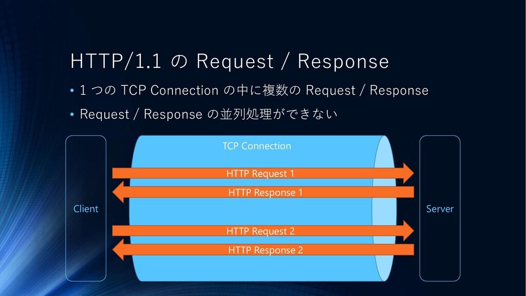 Client Server TCP Connection HTTP/1.1 の Request...