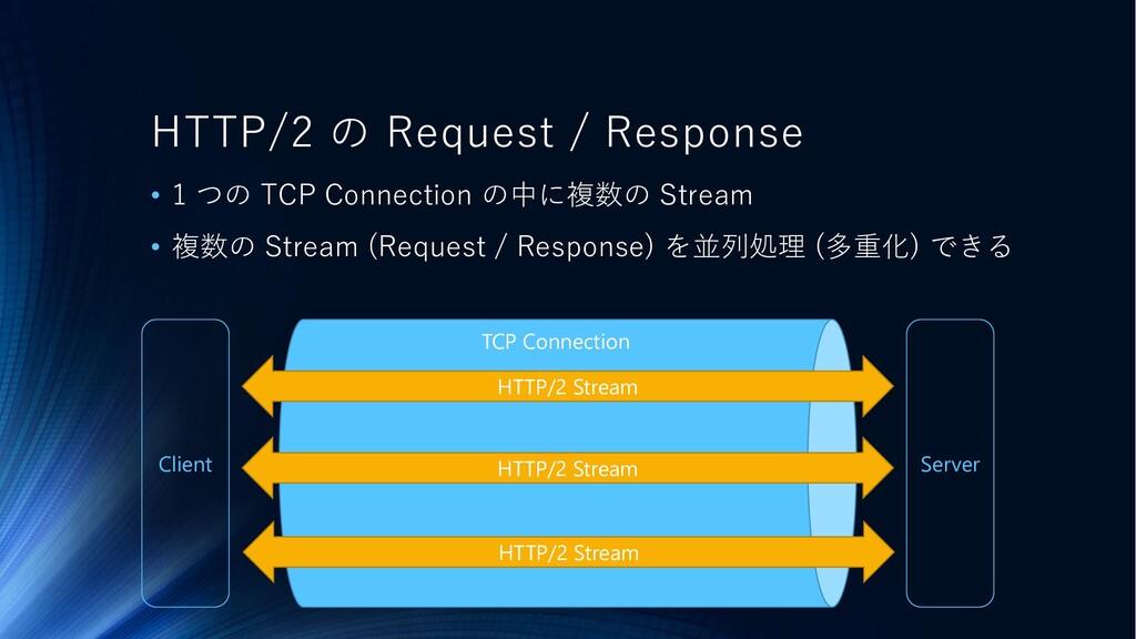 Client Server TCP Connection HTTP/2 の Request /...