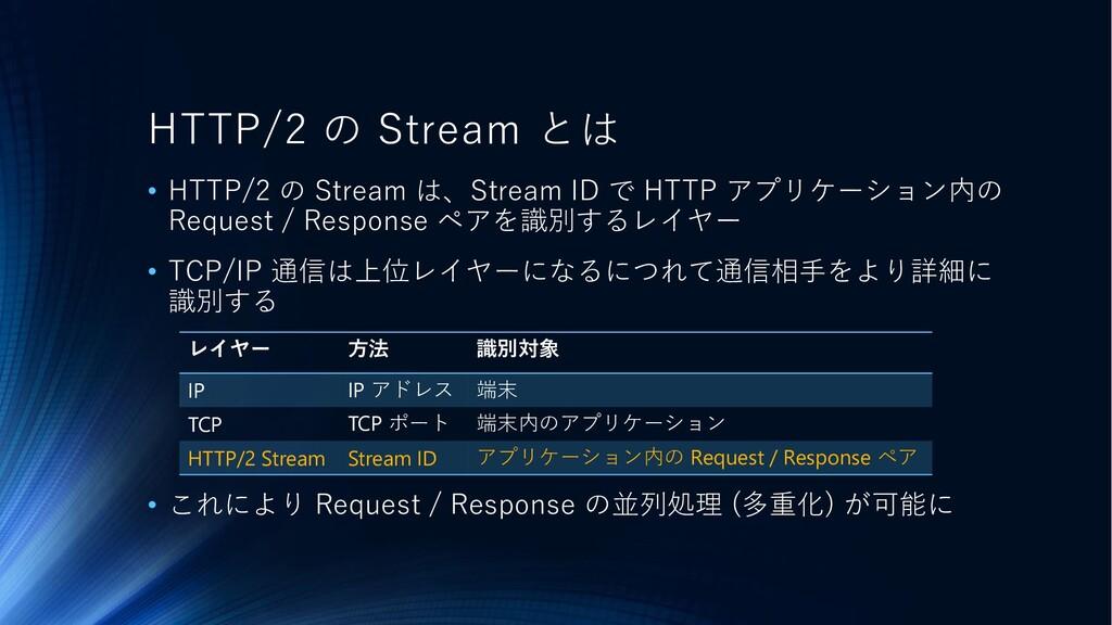 HTTP/2 の Stream とは • HTTP/2 の Stream は、Stream I...