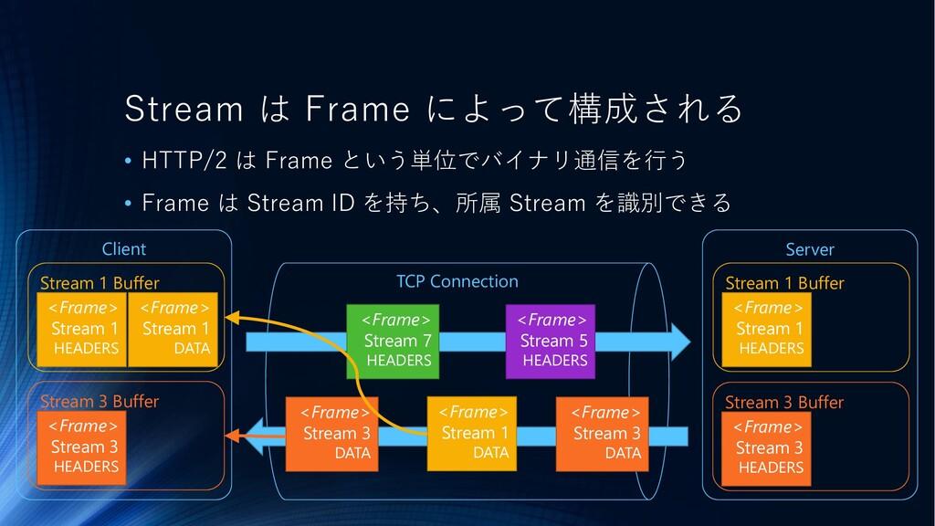 • HTTP/2 は Frame という単位でバイナリ通信を行う • Frame は Stre...