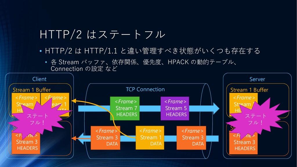 • HTTP/2 は HTTP/1.1 と違い管理すべき状態がいくつも存在する • 各 Str...