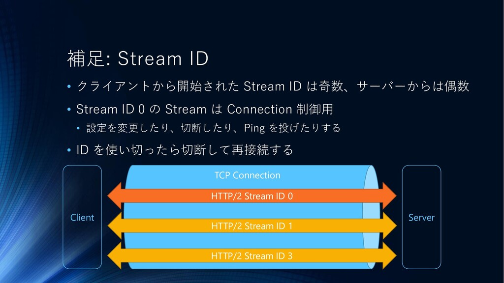 Client Server TCP Connection 補足: Stream ID • クラ...