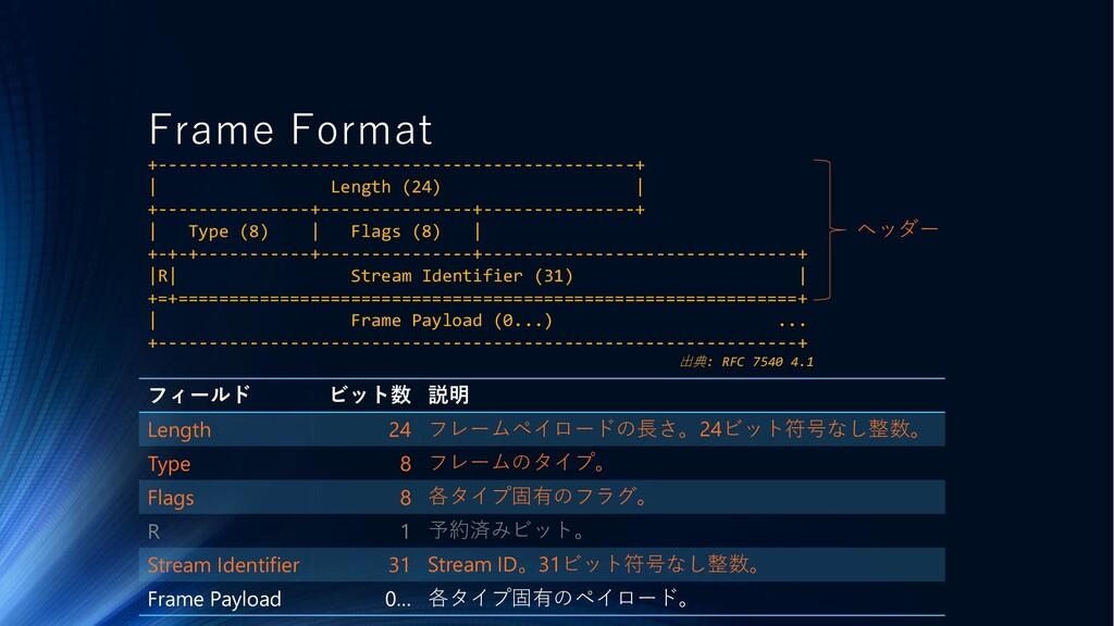 Frame Format フィールド ビット数 説明 Length 24 フレームペイロードの...