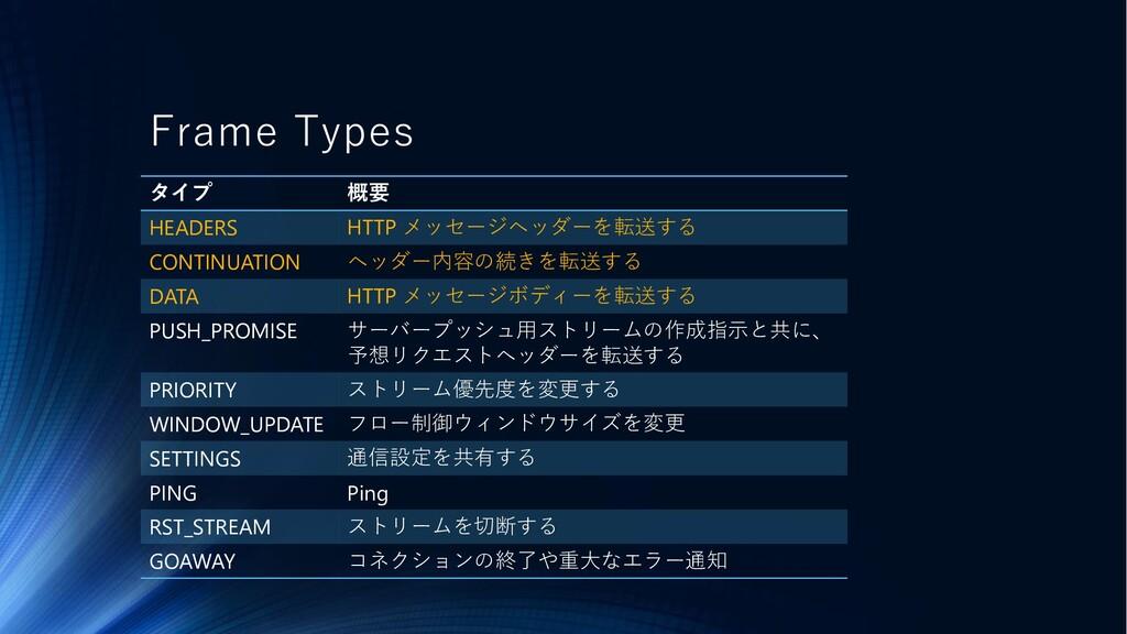 Frame Types タイプ 概要 HEADERS HTTP メッセージヘッダーを転送する ...