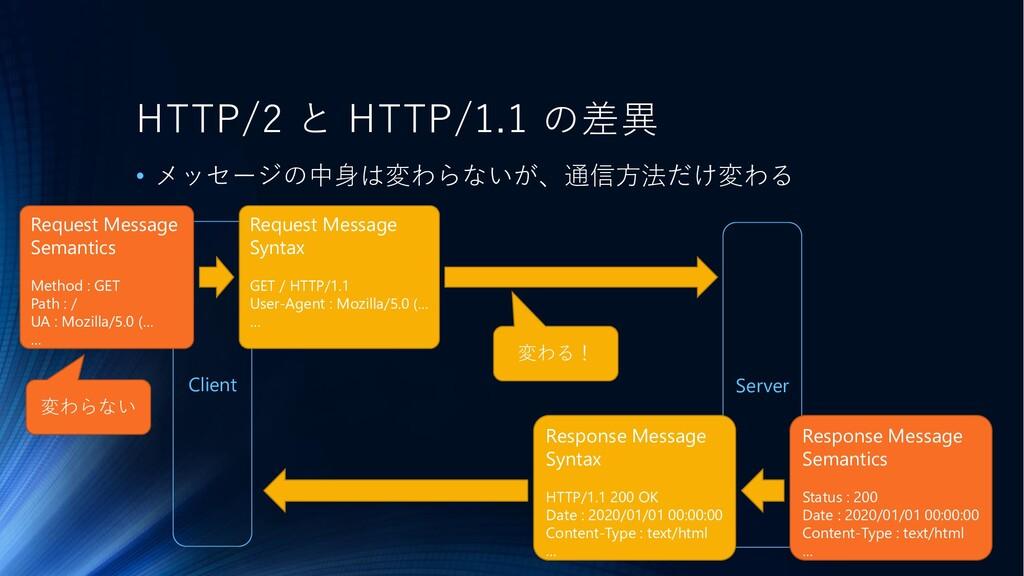 Client Server HTTP/2 と HTTP/1.1 の差異 • メッセージの中身は...