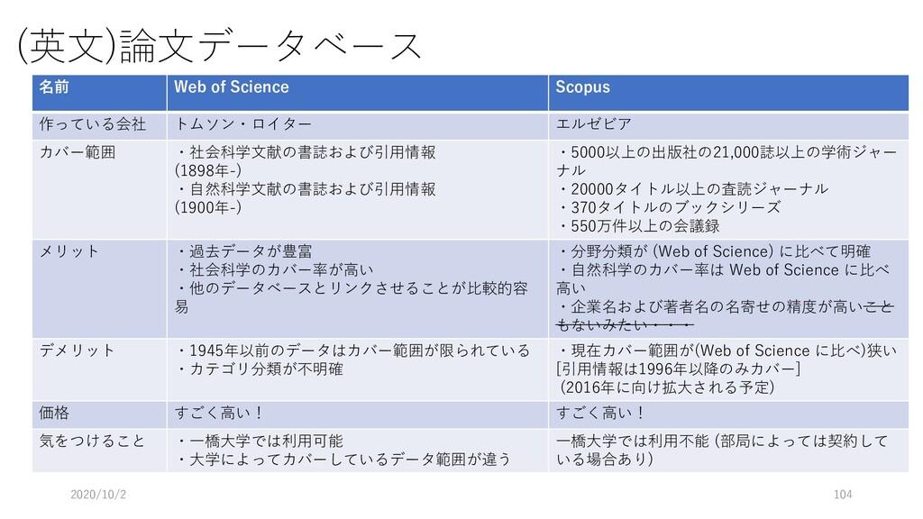(英文)論文データベース 名前 Web of Science Scopus 作っている会社 ト...