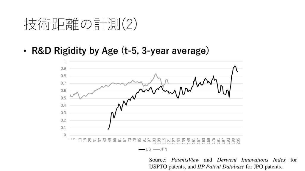 技術距離の計測(2) • R&D Rigidity by Age (t-5, 3-year a...