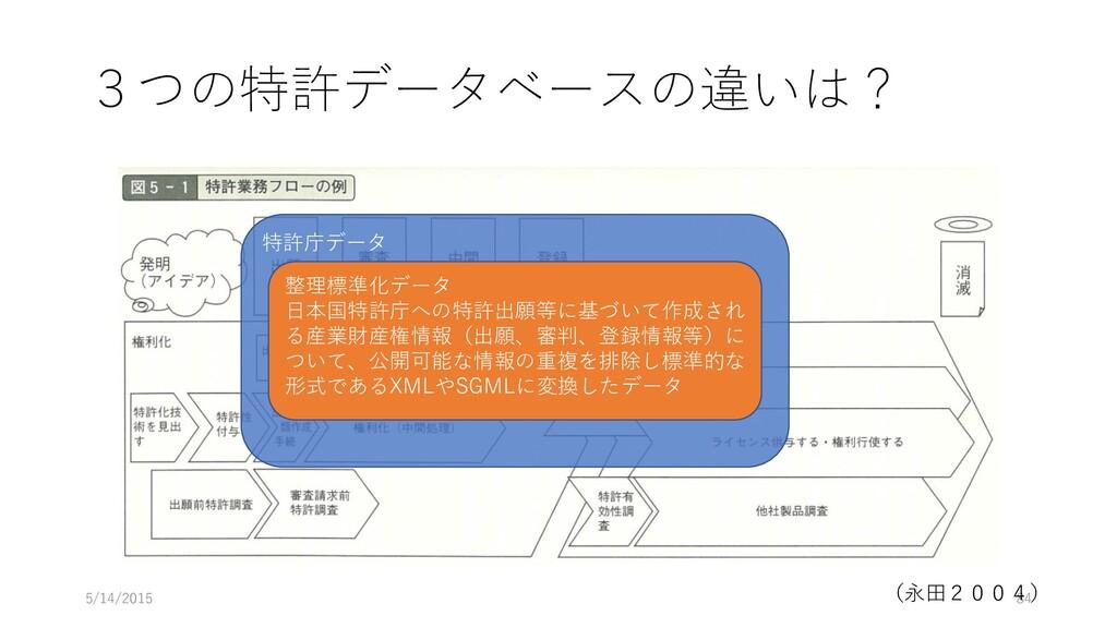 3つの特許データベースの違いは? 5/14/2015 84 (永田2004) 特許庁データ 整...