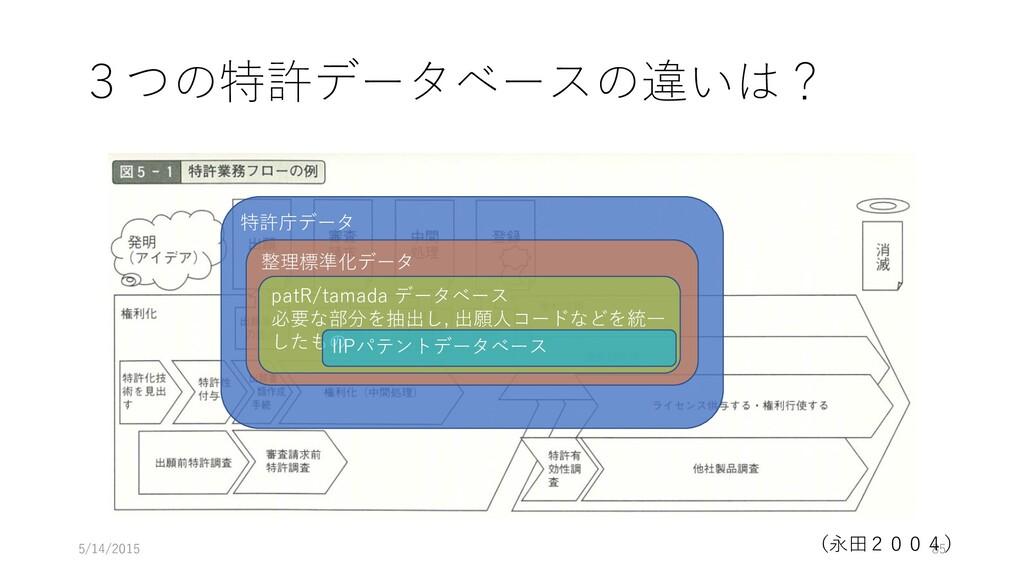 3つの特許データベースの違いは? 5/14/2015 85 (永田2004) 特許庁データ 整...