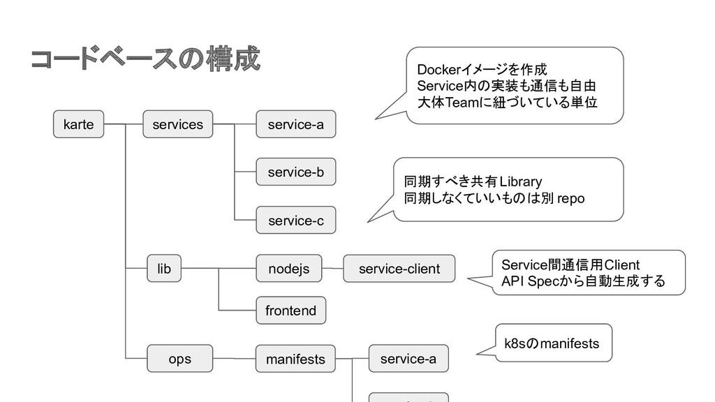 コードベースの構成 karte services ops lib service-a serv...