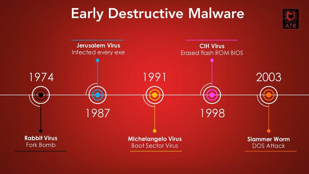 5 CORIIN – Thomas Roccia – 2019 Jerusalem Virus...