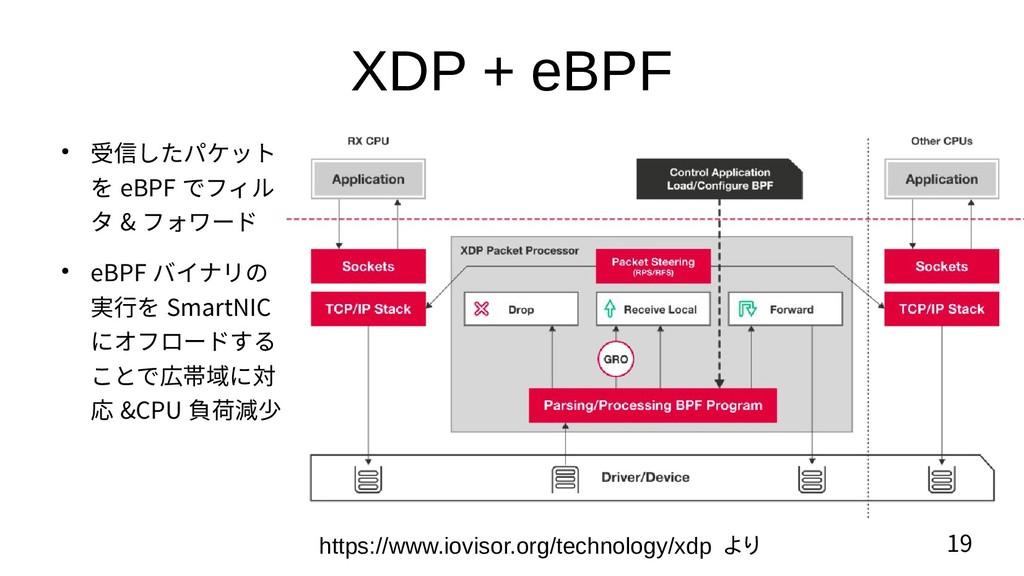 19 XDP + eBPF ● 受信したパケット を eBPF でフィル タ & フォワード ...