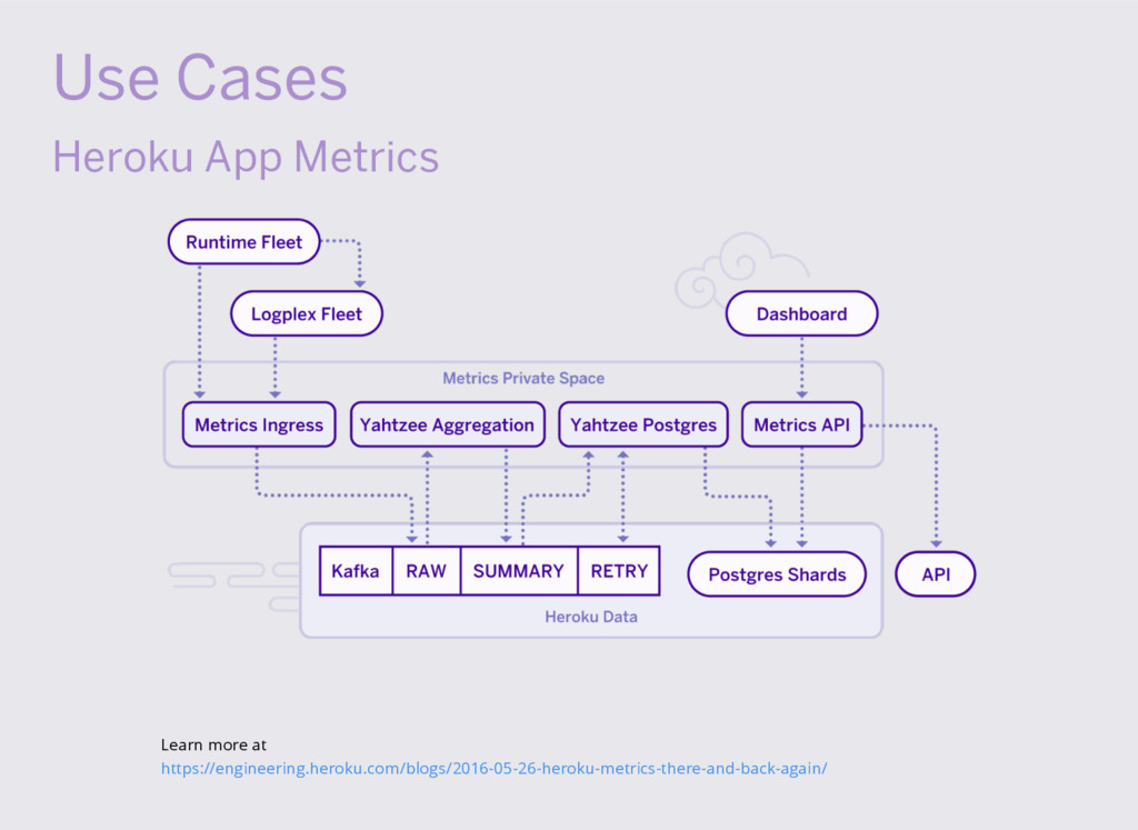 Use Cases Heroku App Metrics Learn more at http...