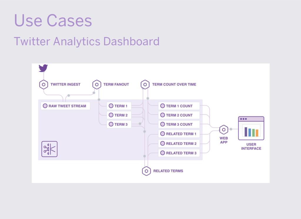 Use Cases Twitter Analytics Dashboard