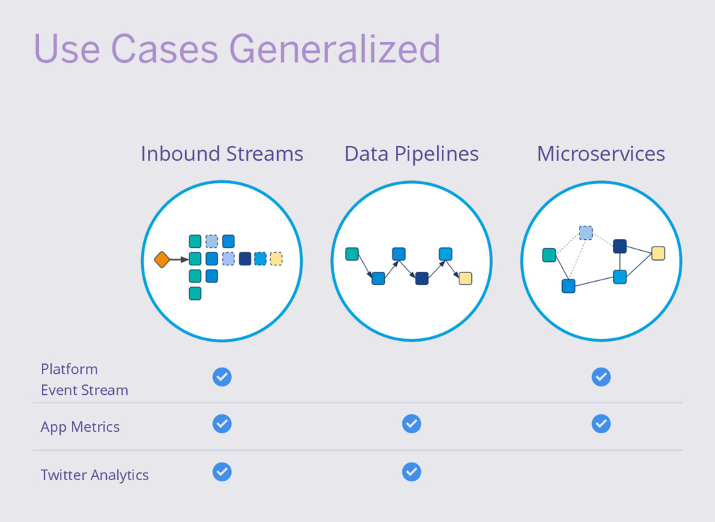 Use Cases Generalized Inbound Streams Data Pipe...