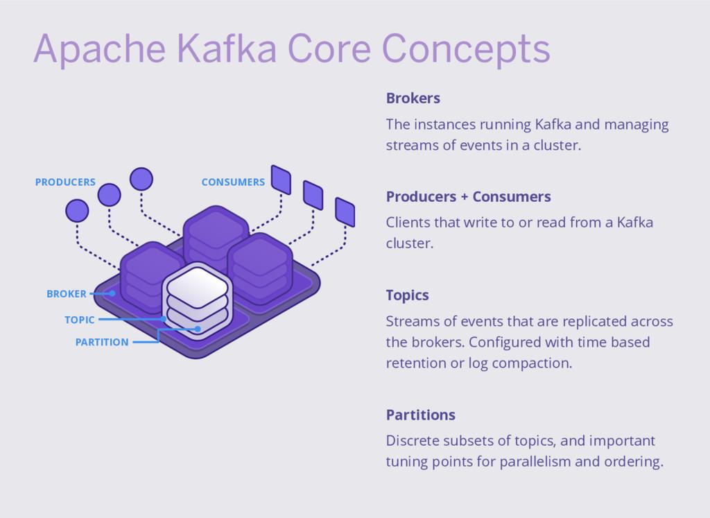 Apache Kafka Core Concepts PRODUCERS CONSUMERS ...