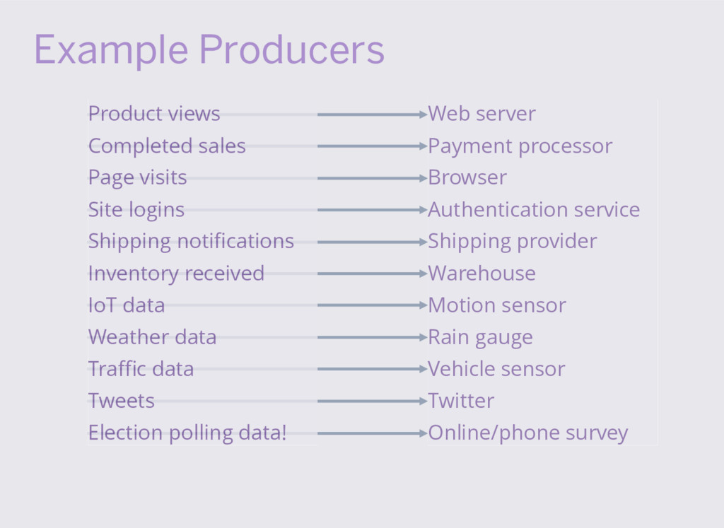 Example Producers Product views Completed sales...