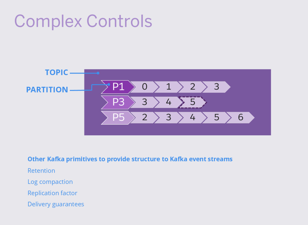 Complex Controls TOPIC PARTITION Other Kafka pr...