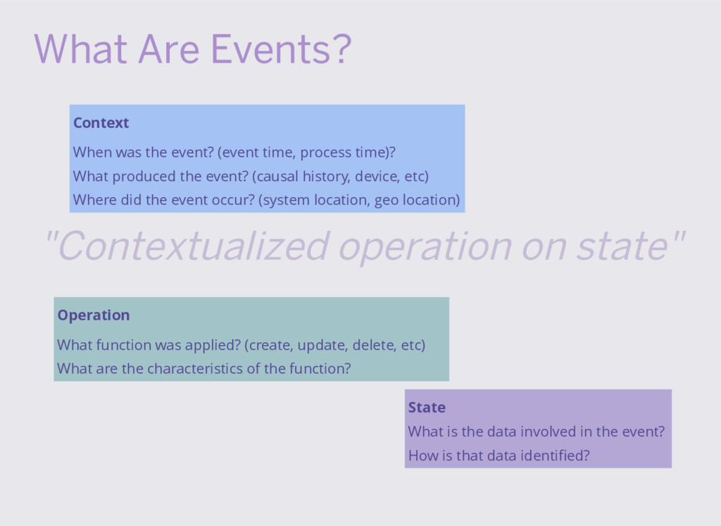What Are Events? Context When was the event? (e...