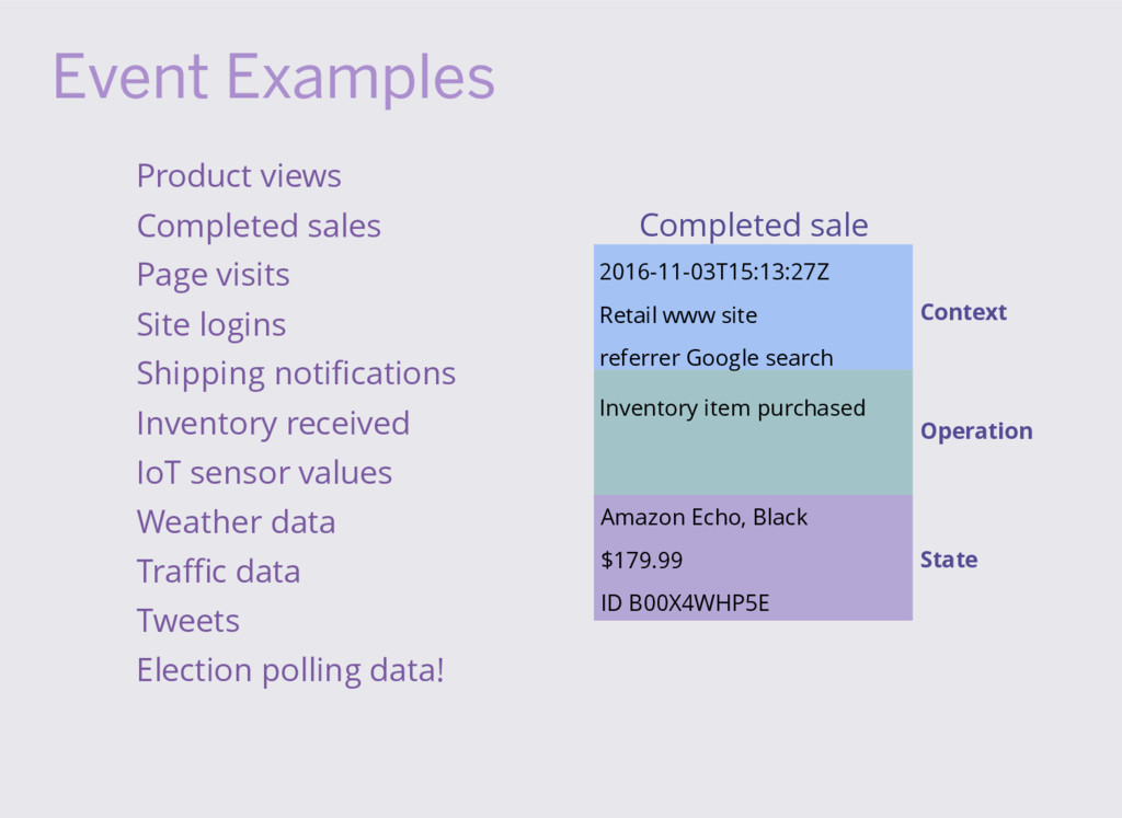 Event Examples Product views Completed sales Pa...