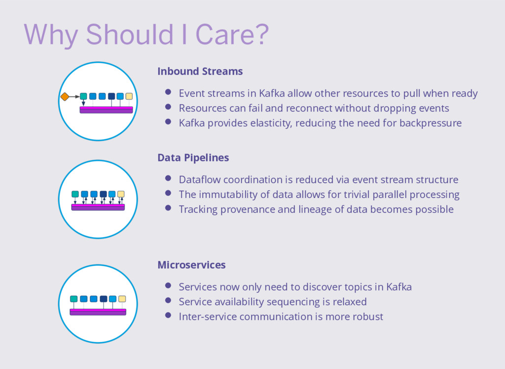 Why Should I Care? Inbound Streams Event stream...